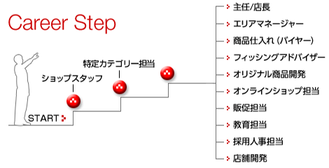 Career Step